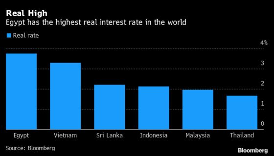 World's Top Real Rate Is Just Right for Egypt: Decision Guide