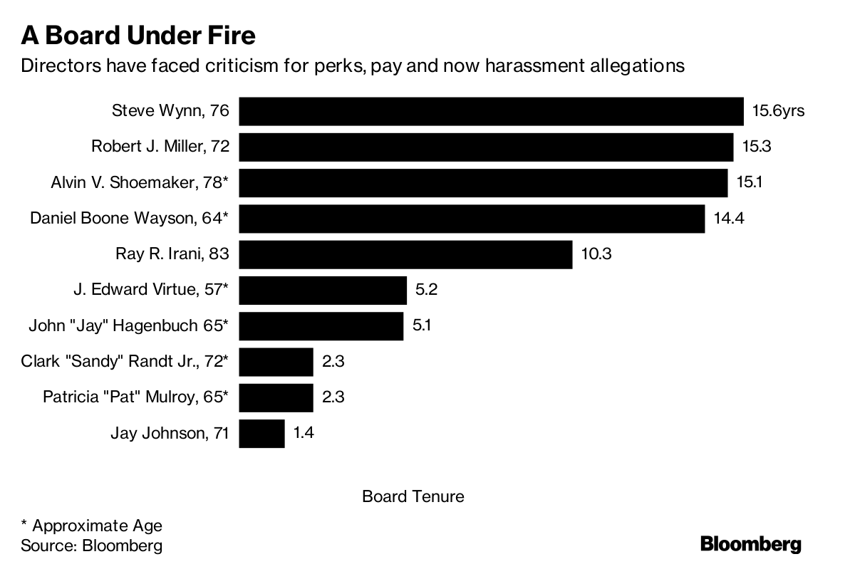 Harassment Claims Add to History of Issues With Wynn Board
