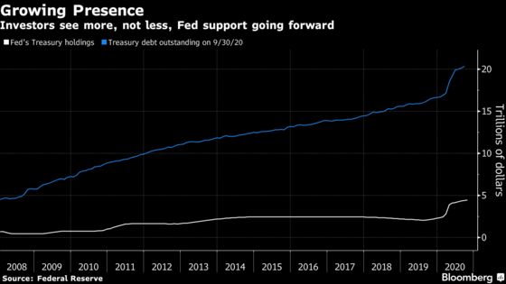The Fed Has Trained Bond Traders Not to Push Yields Up Too Far