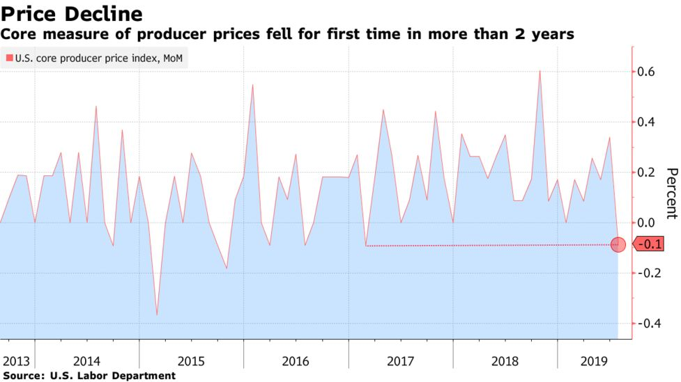 Core U S  Producer-Price Index Posts First Drop in Two Years - Bloomberg