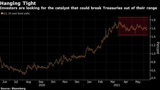 Goldman, Morgan Stanley Back Bets on Lower Bond Volatility