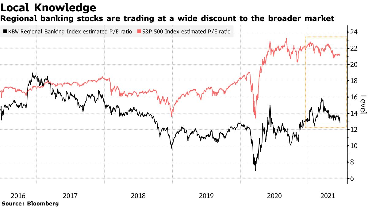 Regional banking stocks are trading at a wide discount to the broader market