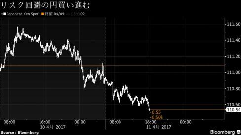 リスク回避の円買い進む