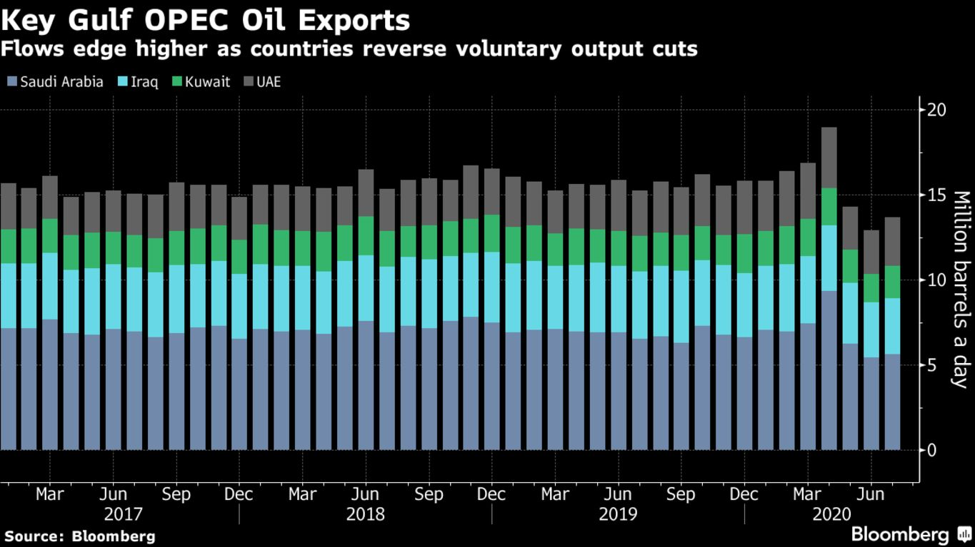 Flows edge higher as countries reverse voluntary output cuts