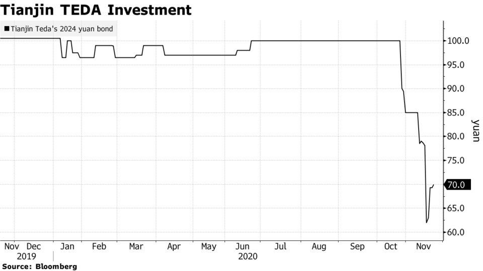 Tianjin TEDA Investment