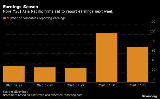 Asia Profits Tank 73% as Earnings Season Kicks into High Gear