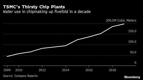 The Chip Industry Has a Problem With Its Giant Carbon Footprint