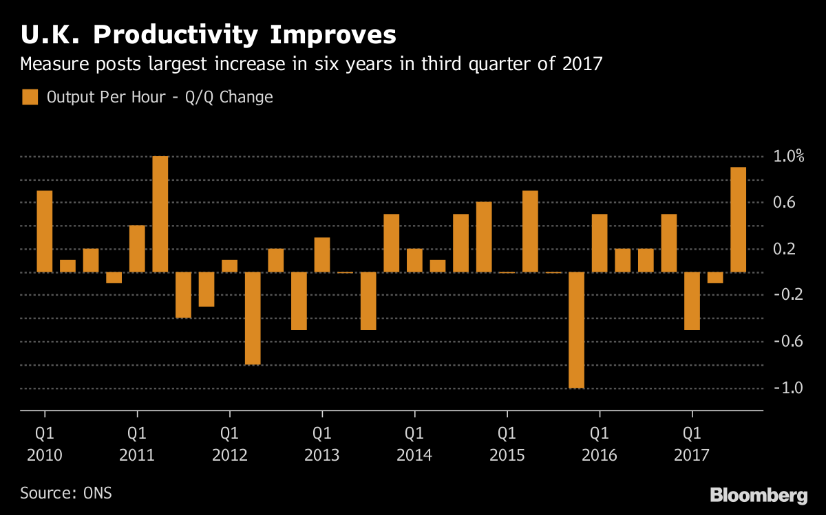 United Kingdom productivity jumps at fastest pace since 2011
