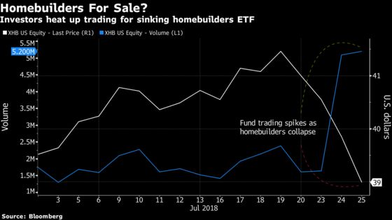 Homebuilder ETFs See Trading Surge as Owens Corning Tanks Sector