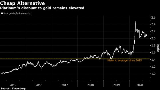 Investors Who Missed Gold Rush Pile Into Platinum Funds