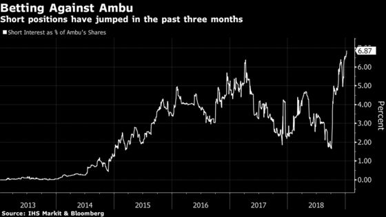One of Europe's Most Hyped Stocks Faces a Record Hedge-Fund Attack