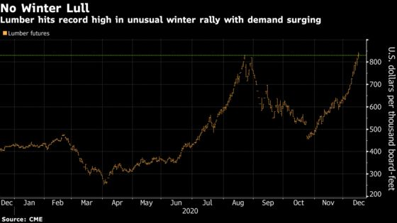 Lumber Defies Usual Lull With Building Boom Straining Supply