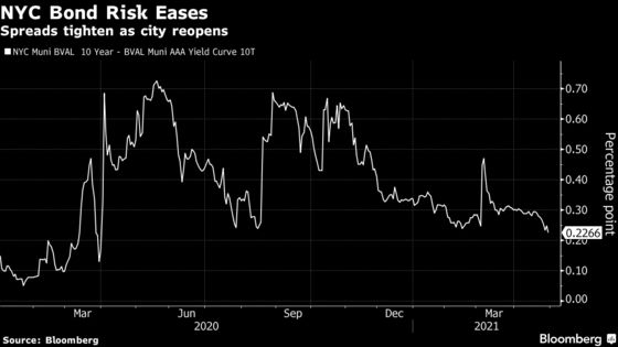 Muni Market Agrees With De Blasio: New York City Is Coming Back
