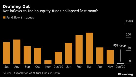 India Stock Funds Face First Monthly Withdrawals Since 2016