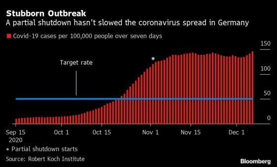 Tighter German Lockdown Looms as Virus Rates Remain High