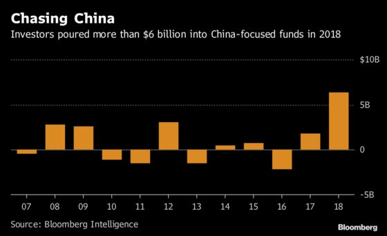 A Bad Year for U.S. Stocks Delivers Banner Growth for China ETFs