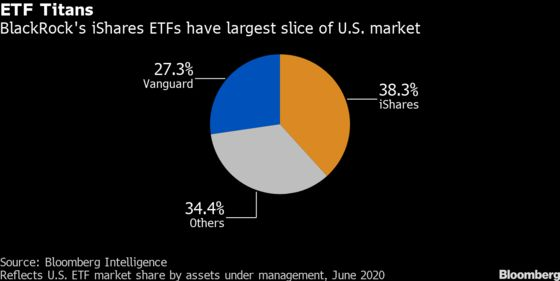 Fee War Hit Limit With Demise of ETF That Paid You to Invest