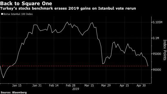 Turkish Stocks Sink to Lowest Since January, Reversing 2019 Gain