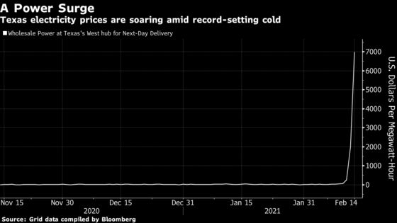 Big Freeze Threatens Texas With Blackouts as Markets Gyrate