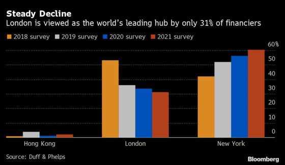 U.K. Plans Sweeping Markets Review to Give London a Brexit Edge