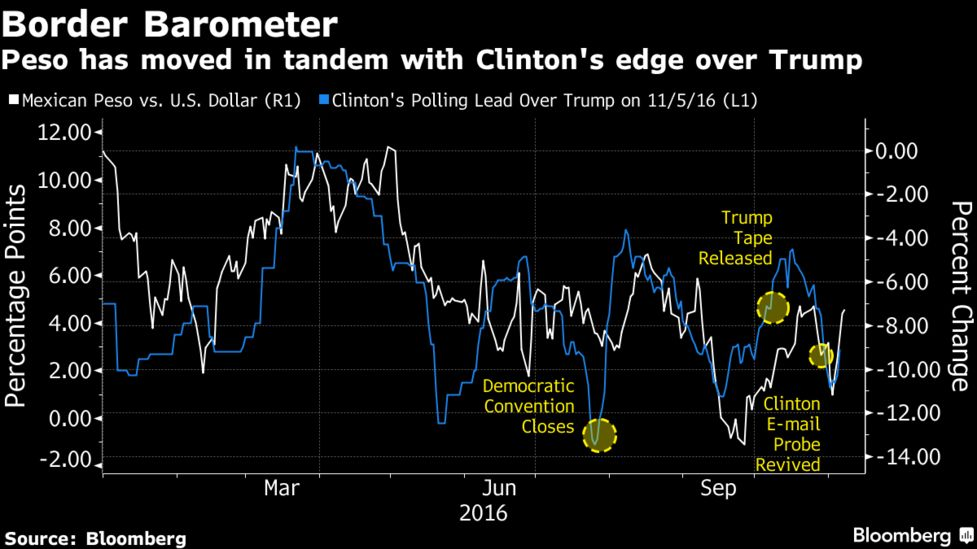 U S  Election Guide to Markets: What to Watch Once It's All