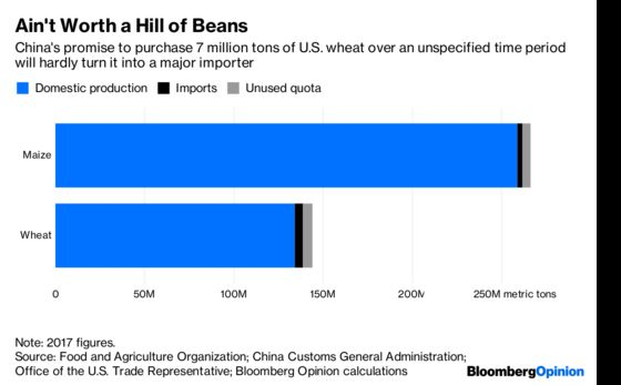 Take China's Grain BuyingWith a Pinch of Wheat