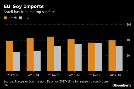 Trade Spat to Turn U.S. Into Top EU Soybean Supplier