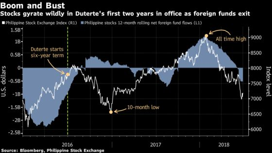 Two Years of Duterte: A Mixed Picture of Drug War, Economic Boom