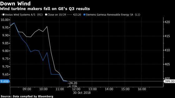 Vestas, Siemens Gamesa,Drop With Slump at GE Wind Unit
