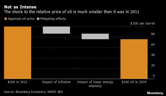 Big Economic Reads: Oil Spike Poses Different Threat Than Before