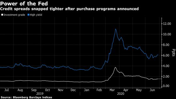 Fed Says Primary Corporate Credit Facility Open for Business