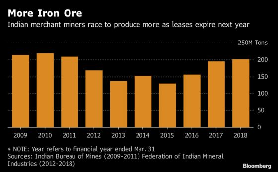 India Iron Ore Output Seen at 9-Year High Before Leases Expire