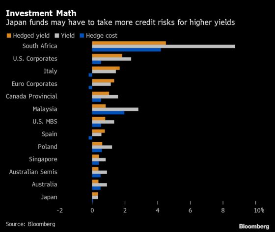 Even Negative-Rate Veterans Are Struggling With Bond Choices