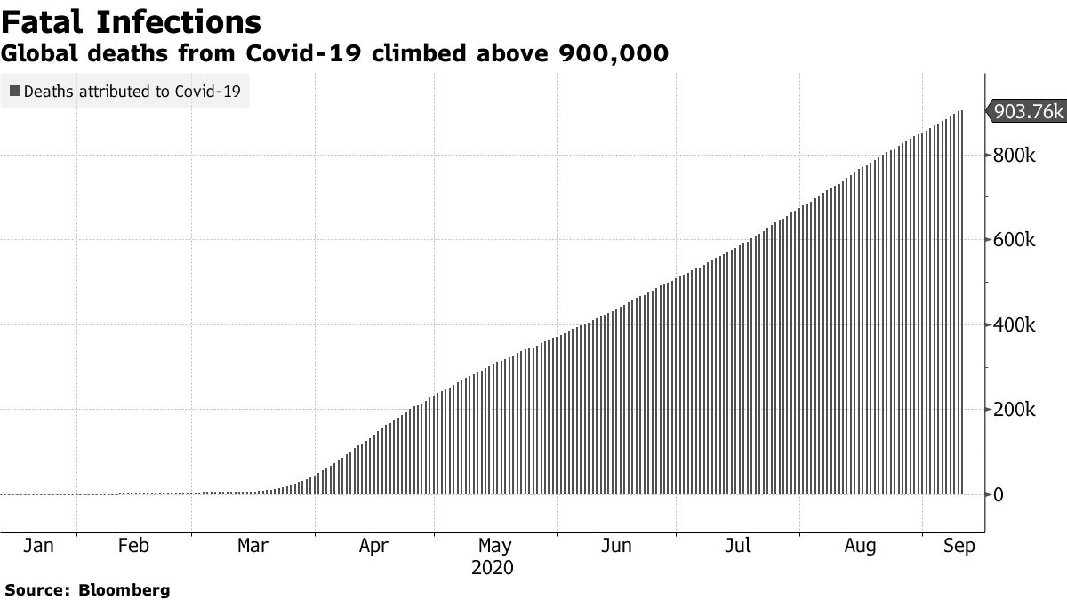 Global deaths from Covid-19 have exceeded 900,000
