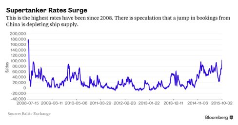 This is the highest rates have been since 2008. There is speculation that a jump in bookings from China is depleting ship supply.