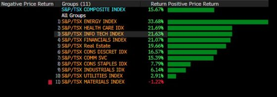 Canadian Stocks Have Best First Half Since Financial Crisis