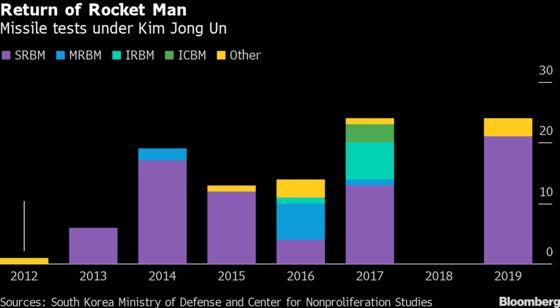 Korea Virus Threat Puts Expected Trump-Kim Face-Off on Hold