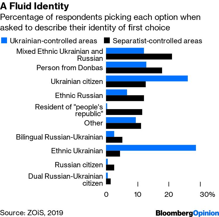 Eastern Ukraine Isn't Really That Separatist - Bloomberg