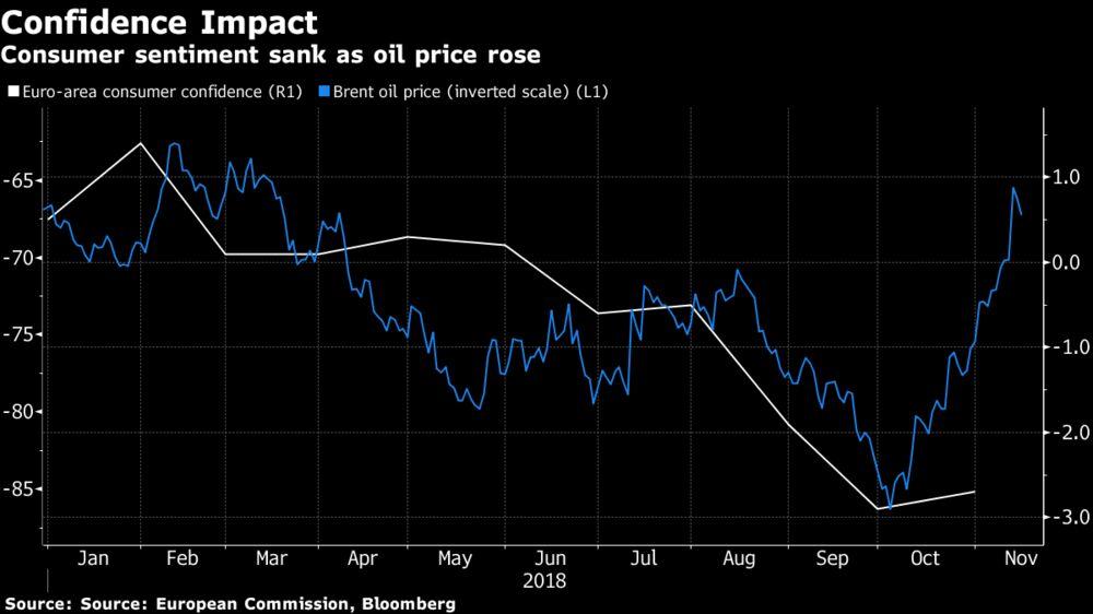ECB's Praet Says Oil-Price Slump Is Positive for Europe Economy