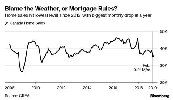 Canada Home Sales Plummet in February, Signaling Deeper Malaise