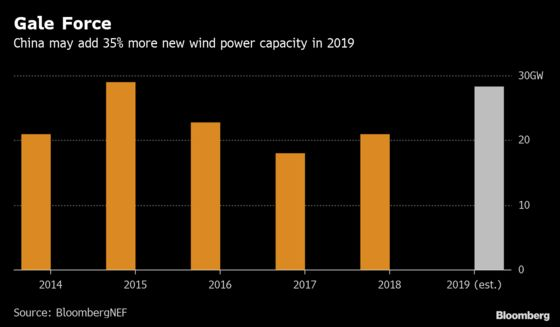 The Promise of China's Wind Farms Upended by a Blow-Out in Costs