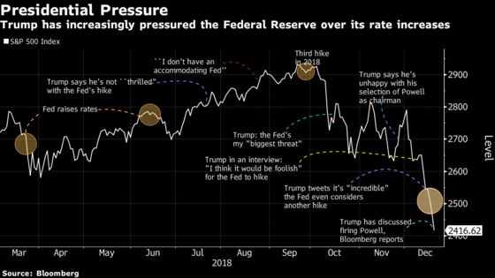Trump Finds Villain in Powell for Markets Hit by Myriad Problems