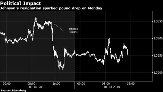 U.K. Politics Is the Wild Card for BOE's August Rate Increase