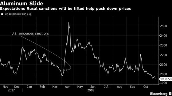 Aluminum Market May See Some More Tumult as Rusal Sanctions End
