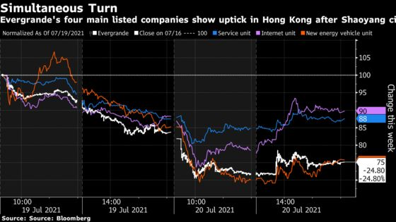 Evergrande Contagion Risk Rises as Stock, Bonds Sink to New Lows