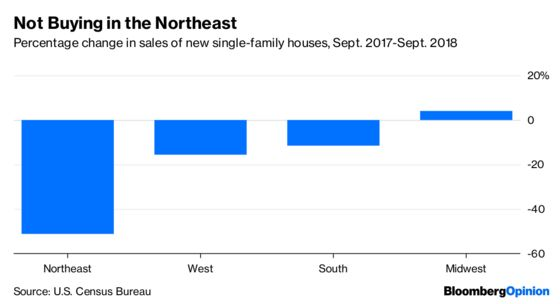Housing Is Tanking in the Northeast. Guess Why.