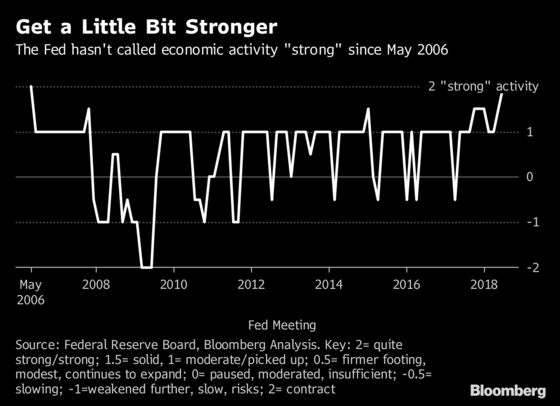 Fed Describes Economy as 'Strong' for the First Time Since 2006