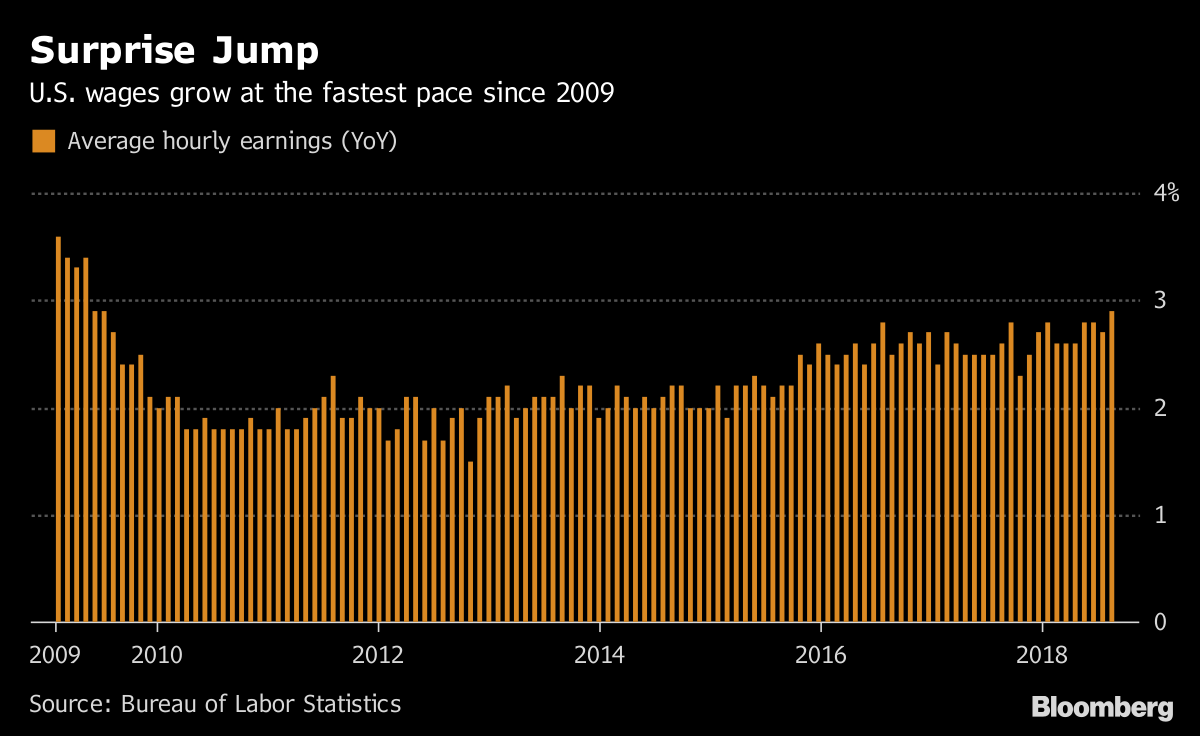 U S  Wage Gains Pick Up to 2 9% While Payrolls Rise 201,000
