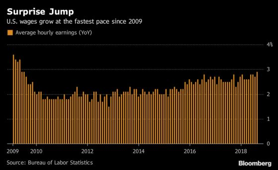 U.S. Wage Gains Pick Up to 2.9% While Payrolls Rise 201,000