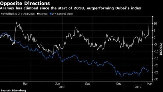 Dubai's Aramex Rallies, Foreigners Cheer Australia Post Exit